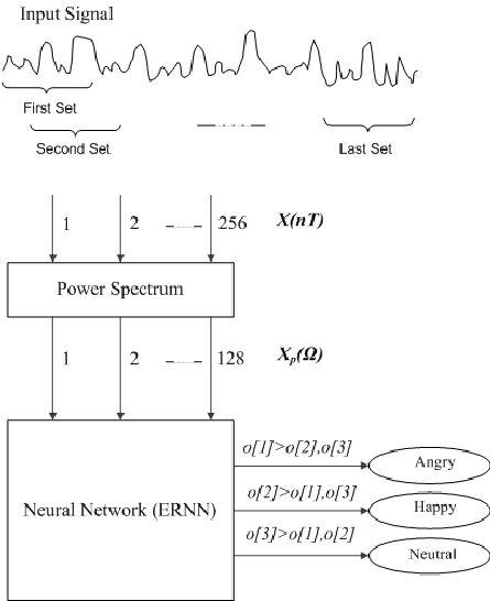 Block diagram of the emotion recognition neural network (ERNN ...