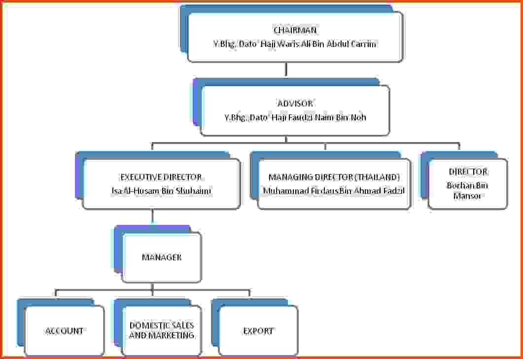 Organizational Chart Template Word 2010 | Calendar Picture Templates