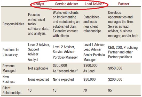 Why There's No Financial Advisor Career Track