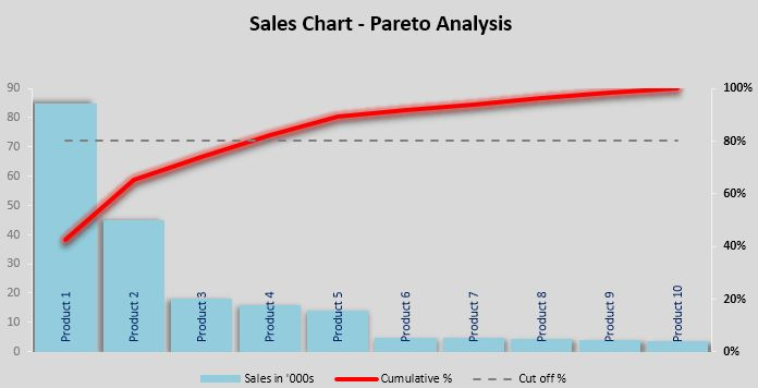 Excel Pareto Chart Template - Free Excel Chart Template