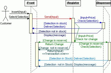 Sequence Diagram - Example
