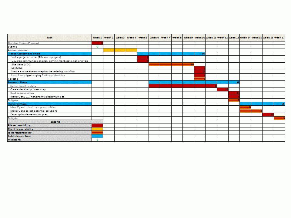 excel project gantt chart template