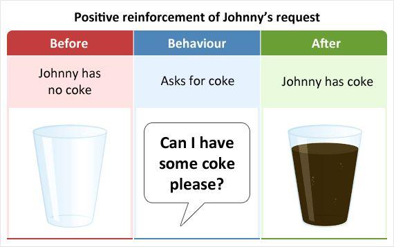 Positive Reinforcement - Educate Autism