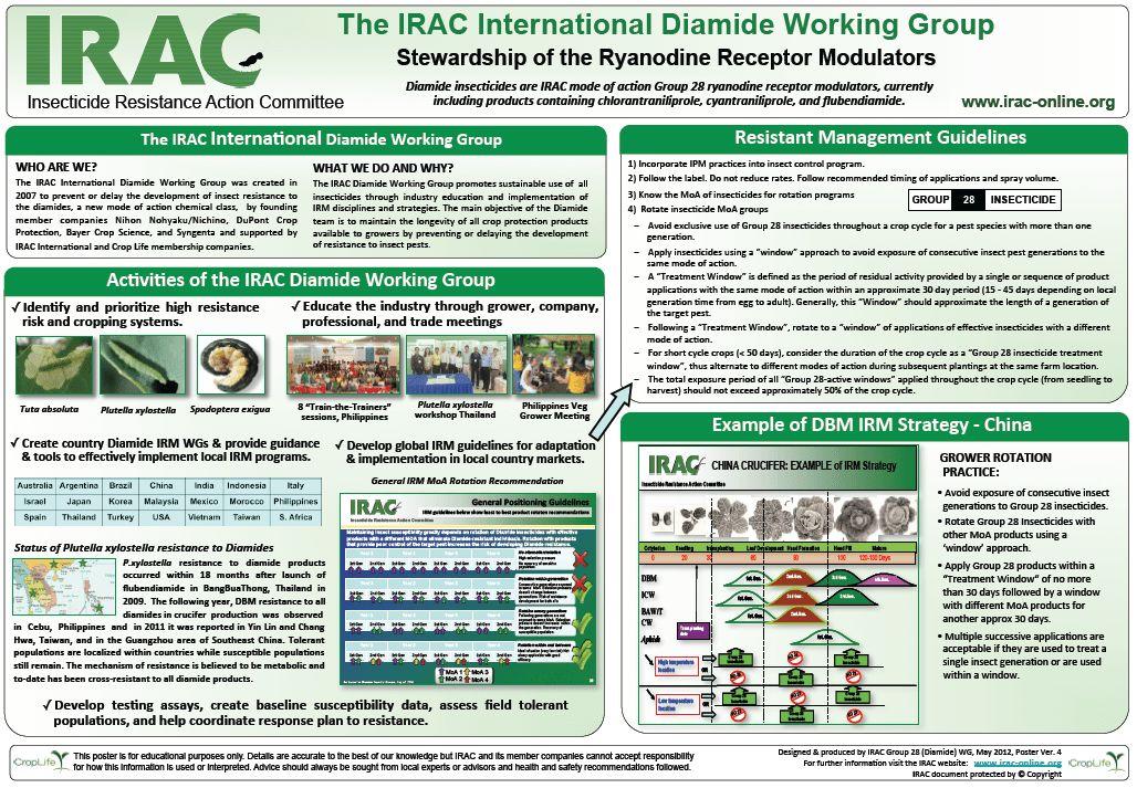 Diamides - IRAC