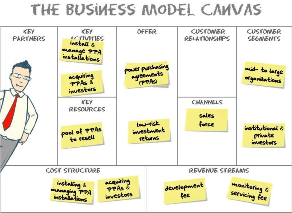 Business Model Innovation – Alexander Osterwalder | End of ...