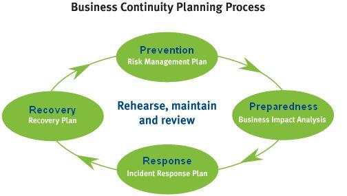 Business continuity | QCOSS Community Door