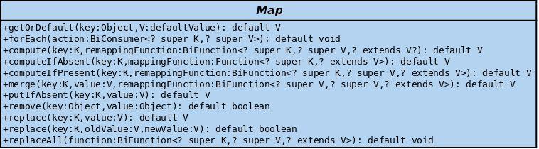 Map in Java 8 | TechDiario