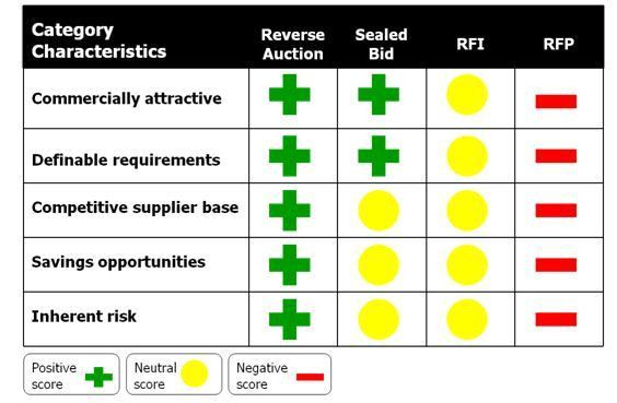E-RFx & Supplier Management - eSourcingWiki