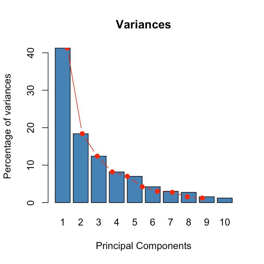ade4 and factoextra : Principal Component Analysis - R software ...