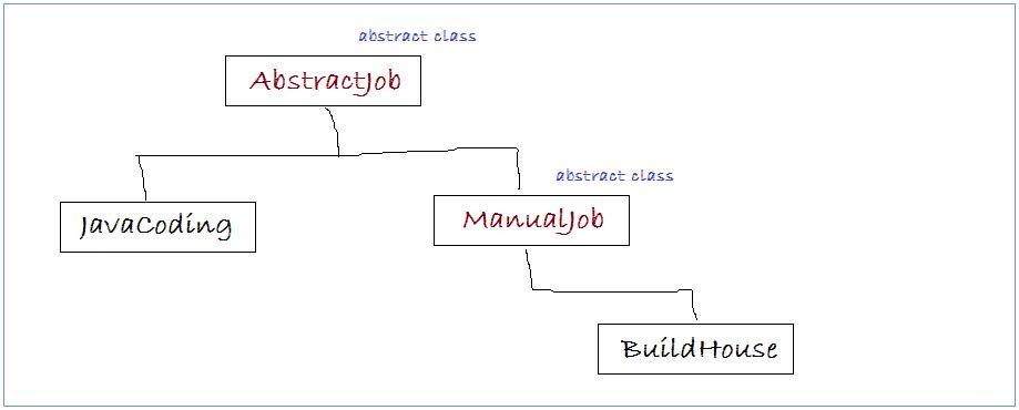 Abstract class and Interface in Java