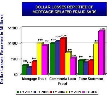Financial Crimes Report 2006 — FBI