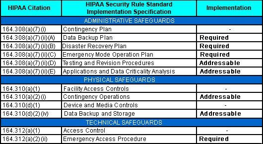 HIPAA Contingency Planning Templates Suite
