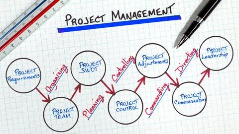 Project Management | IACT