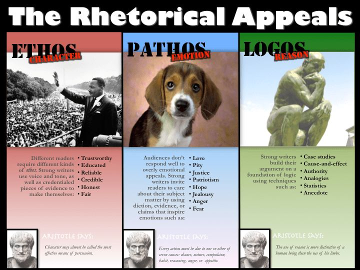 Ethos, Pathos, Logos poster | Teaching Thangs | Pinterest | School ...