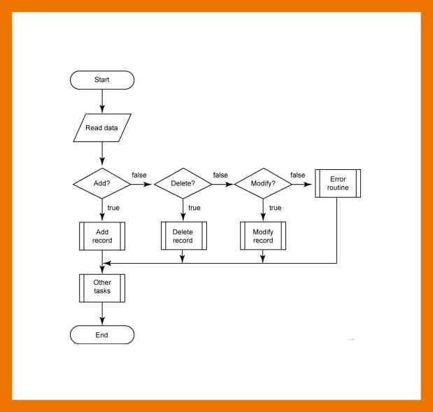7+ flowchart template | apa date format