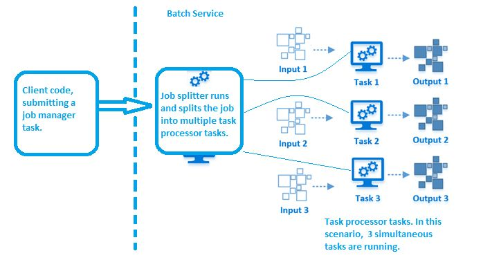Start building Batch solutions with Visual Studio project ...