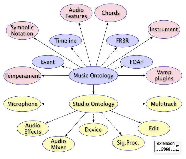 Notes on first meeting - Audio Features Ontology revision (old ...