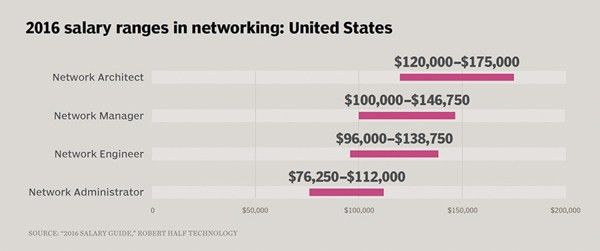 How to become a network architect, from those who did it