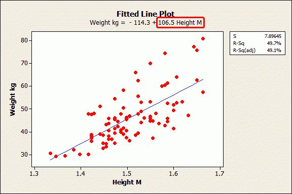 Regression Analysis Tutorial and Examples | Minitab