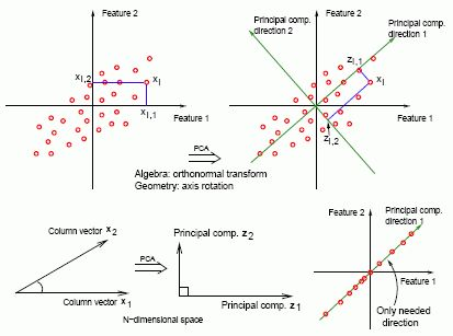 Lesson 6: Principal Components Analysis