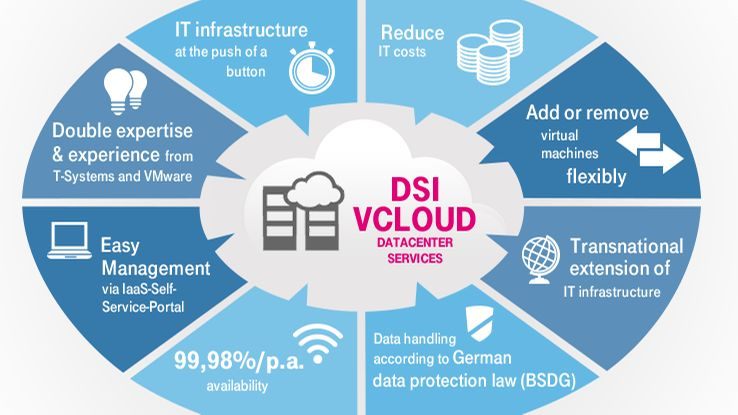 DSI vCloud for a dynamic IT infrastructure