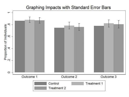 Tools of the Trade: Graphing Impacts with Standard Error Bars ...