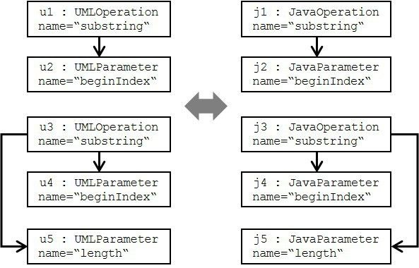 UML operations to Java operations - Bidirectional Transformations