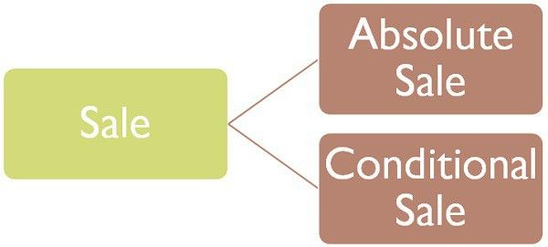 Difference Between Sale and Agreement to sell (with Comparison ...