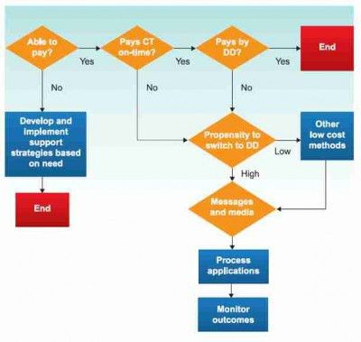 Using customer profiling and activity based costing for channel ...