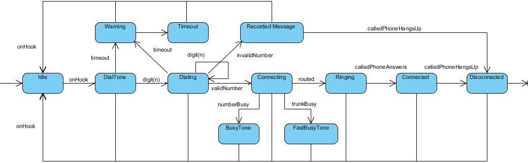 State Machine Diagram Example: State Diagram Example – Phone Call