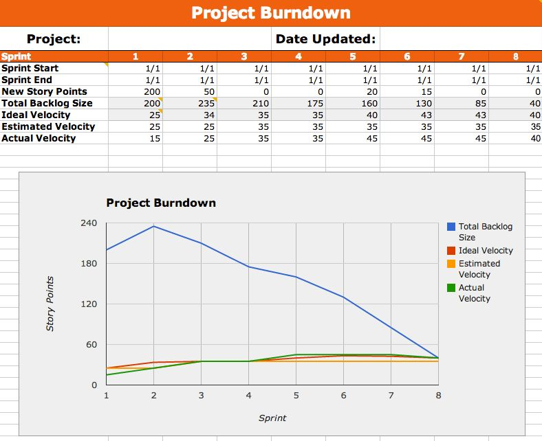 Metal Toad Templates Part 2: Our Agile Burndown Google Spreadsheet ...