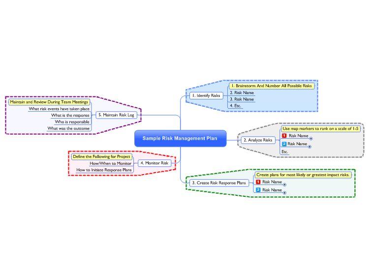Sample Risk Management Plan Mind Map