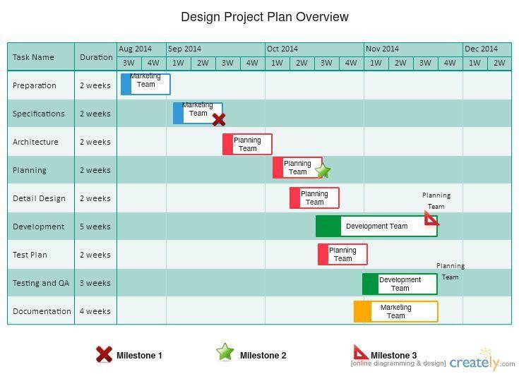 10 best Project Manager images on Pinterest | Project management ...