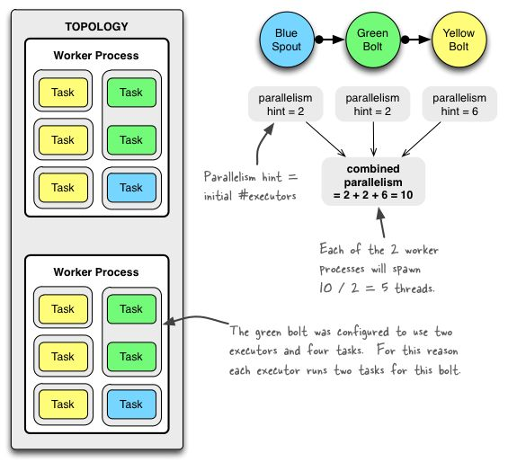 Understanding the Parallelism of a Storm Topology