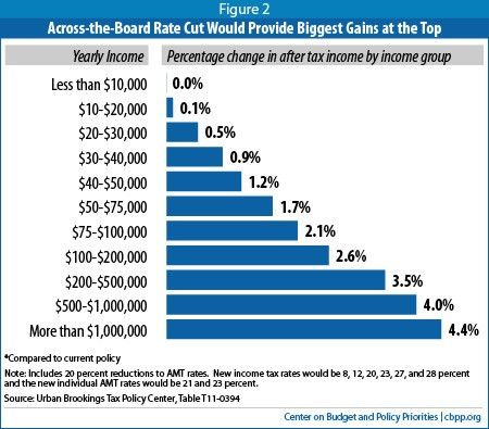How Tax Reform Could Become a Trap:   Center on Budget and Policy ...