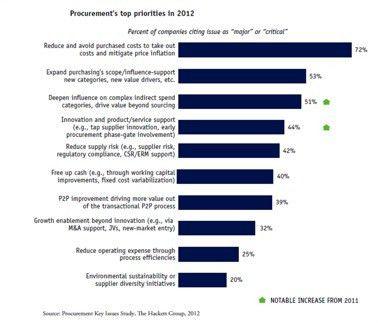 Building a Better Procurement Scorecard - Spend Matters