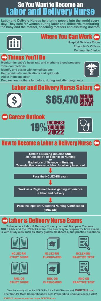 So You Want to Become a Labor and Delivery Nurse - Mometrix Blog