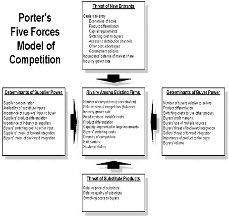 Porter Five Forces Model Definition | Marketing Dictionary | MBA ...