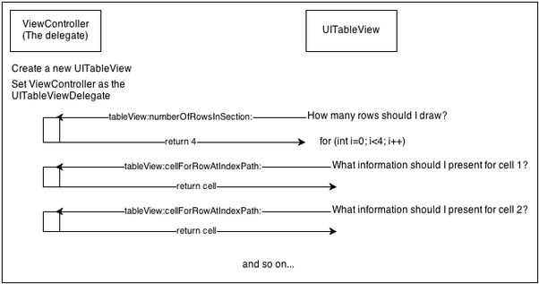 What are Objective-C delegates? - Quora