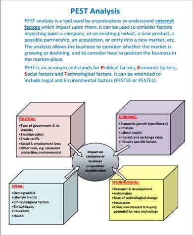 8+ PEST Analysis Sample - Free Sample, Example, Format Download