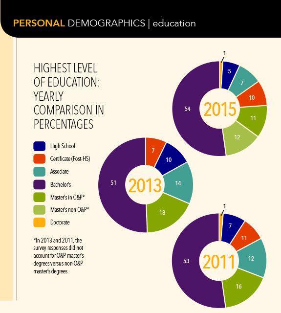em>The O&P EDGE</em>&#8201: 2015 Salary Survey - OPEDGE.COM