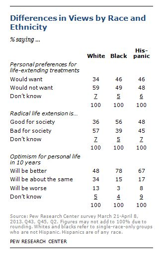 "Racial and ethnic groups view ""radical life extension"" differently ..."