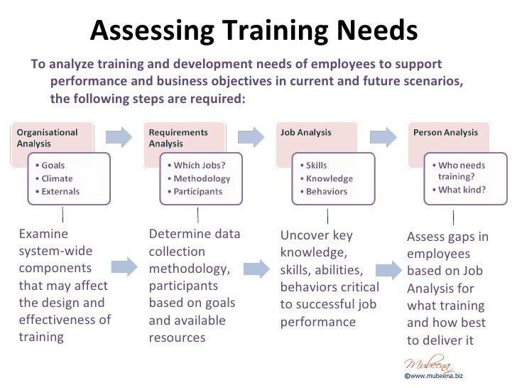 Training Needs Analysis Template. Training-Needs-Analysis-Form ...