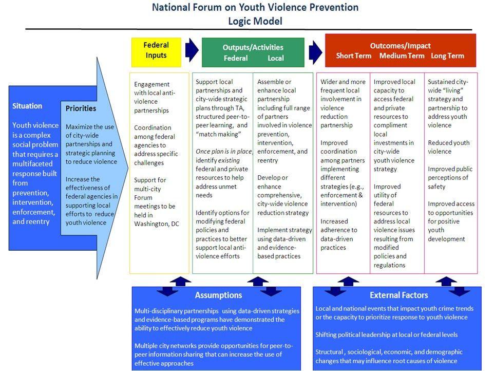 Logic Model | Youth.gov
