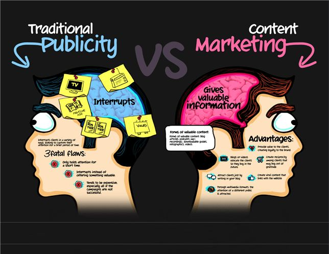 Invest in a long-term content marketing strategy. Let me tell you ...