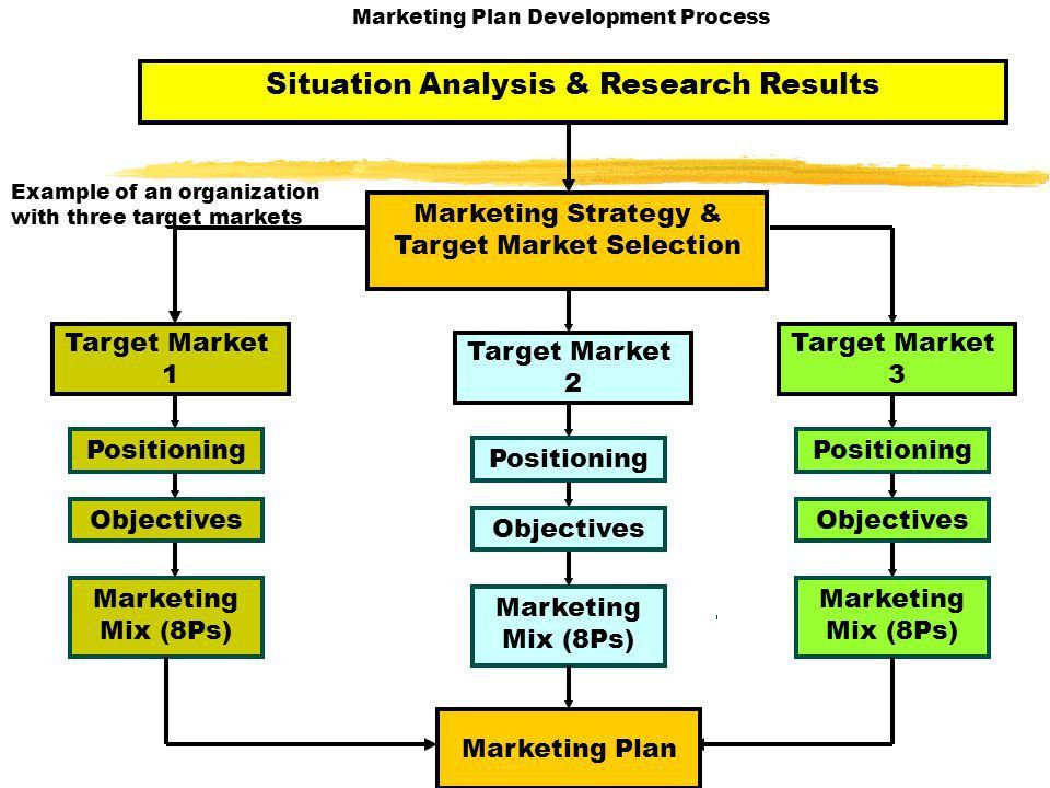Learning Objectives Chapter 9: The Marketing Plan and the 8 Ps ...