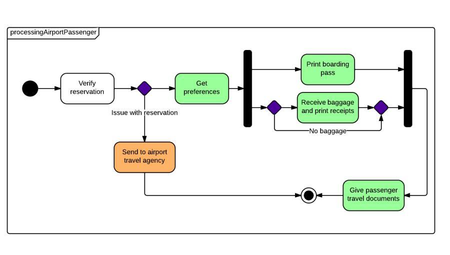 State Machine Diagram Tutorial | Lucidchart