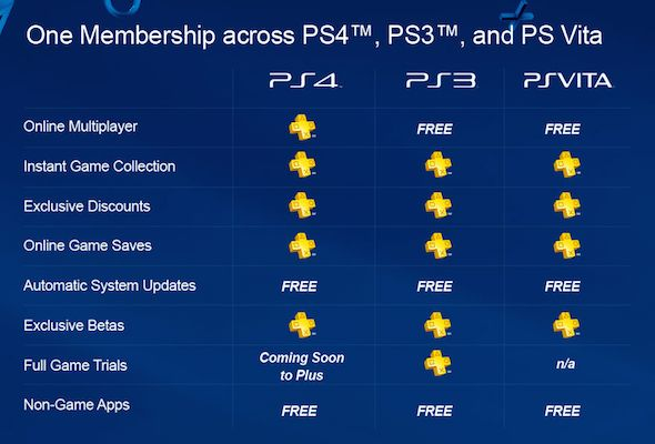 PlayStation + and PSN Gift Cards cheap deals guide | Video Game ...