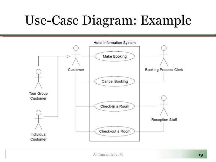 Lecture04- Use Case Diagrams