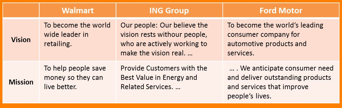6+ vision statement examples | Statement Information